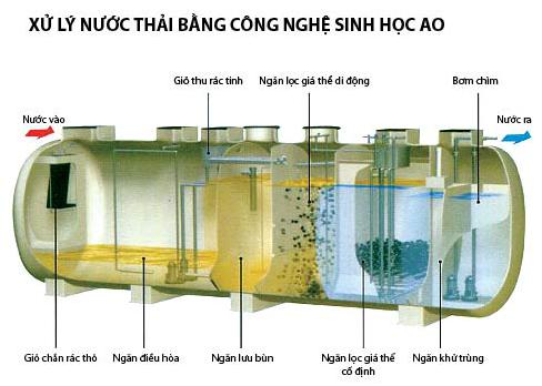 xu-ly-nuoc-thai-nha-ve-sinh-bang-cong-nghe-AO