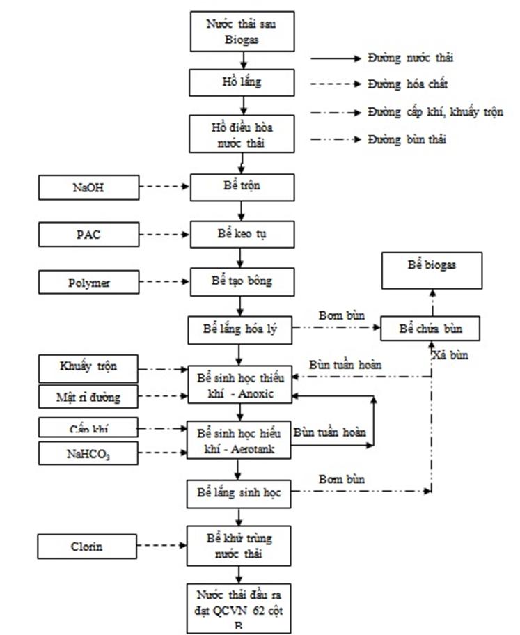 Hình 3. Sơ đồ công nghệ hệ thống xử lý nước thải